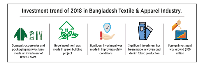Investment trend of 2018 in Bangladesh Textile & Apparel Industry