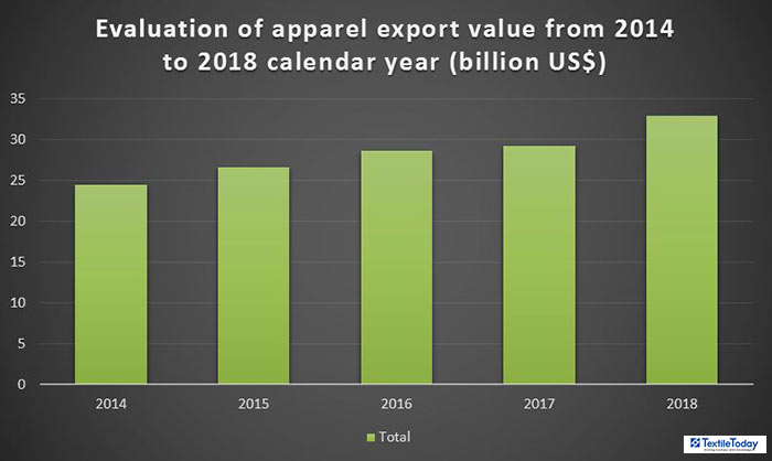 Bangladesh's apparel export trend of 2018