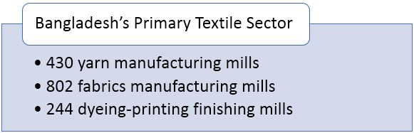 Bangladesh's Primary Textile Sector