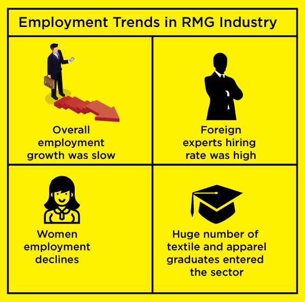 Employment trends in 2018 in Bangladesh textile and apparel industry