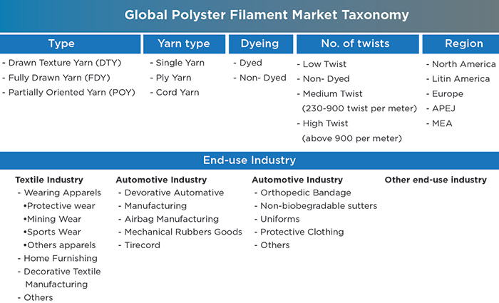 Polyester filament sales valued at US$ 87 bn in 2018