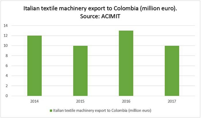Italian textile machinery export to Colombia