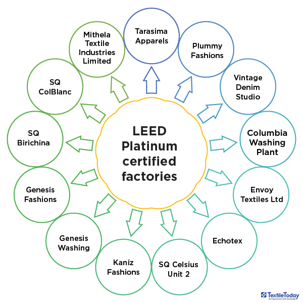 LEED Platinum certified factories in Bangladesh
