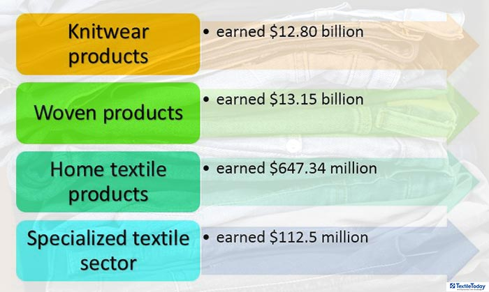 earnings from bd apparel & textile sector FY18 19