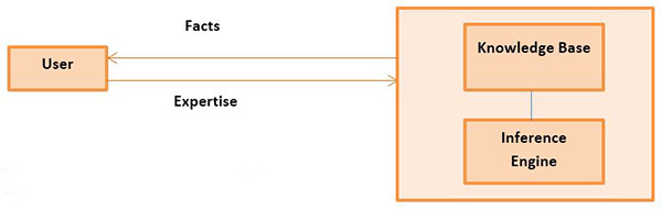 Basic concept of an expert system