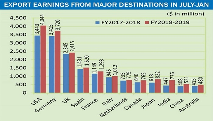 FY 18-19 BD export earning