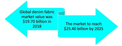 Global denim fabric market value