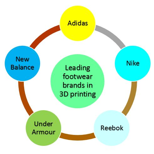 Leading footwear brands in 3D printing