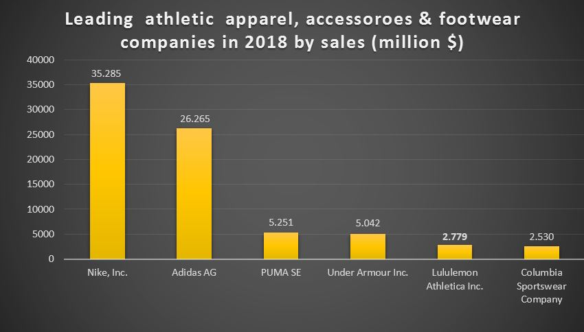Sales of major sportswear brand in 2018