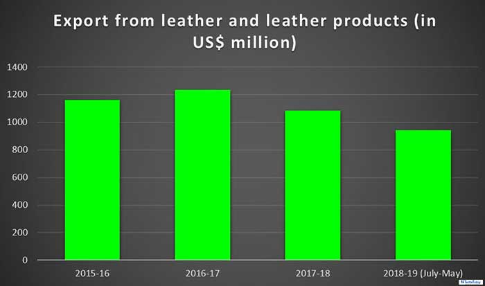 Export earnings from leather and leather products