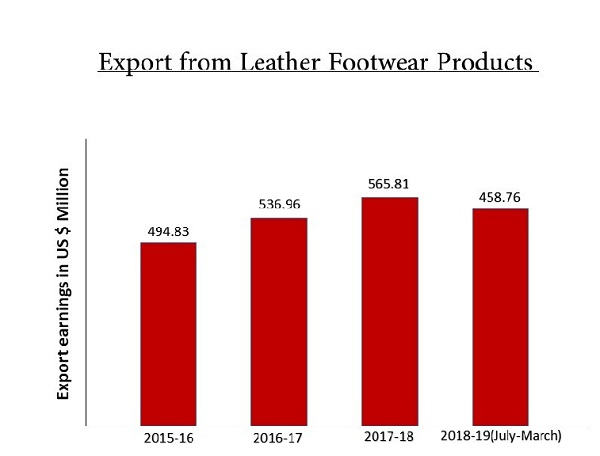 Export earnings from leather footwear products