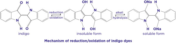 reduction of oxidation of indigo dyes