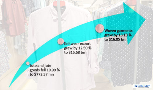 Apparel export jumps 12 82% to $31 73 bn in July-May