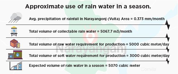 Approximate use of rain water in a season