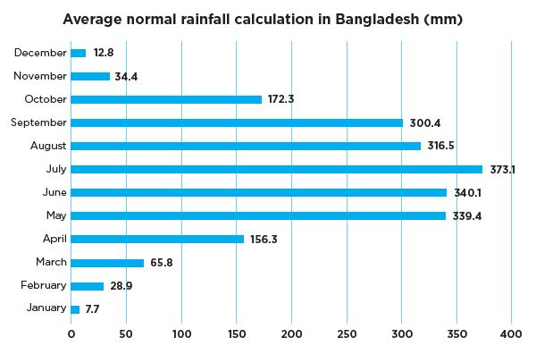 Average normal rainfall calculation in Bangladesh