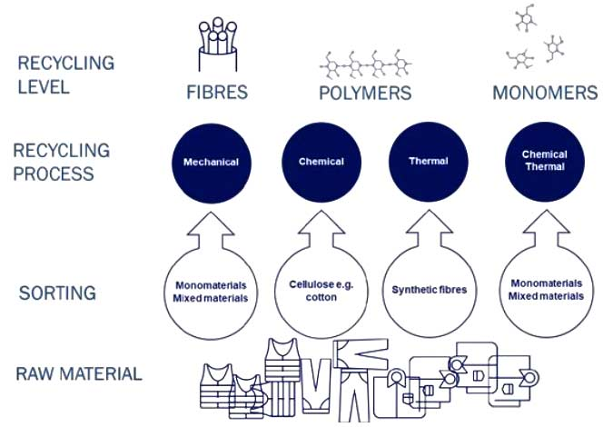 Different recycling processes for textile waste