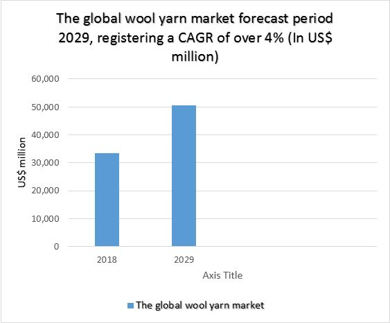 The global wool yarn market forecast