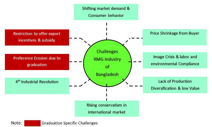 Challenges of BD RMG Industry