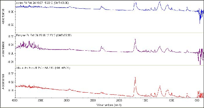 FTIR comparison spectra untreated & hydrolyzed polyester