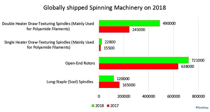 Globally shipped Spinning Machinery 2018