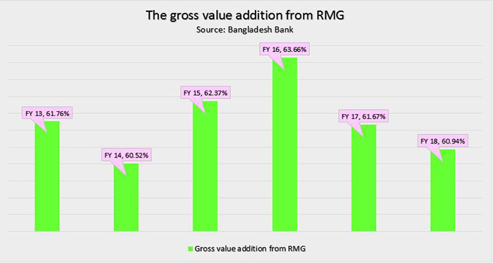 gross value addition from BD RMG