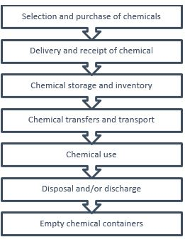 life cycle of chemicals in a factory