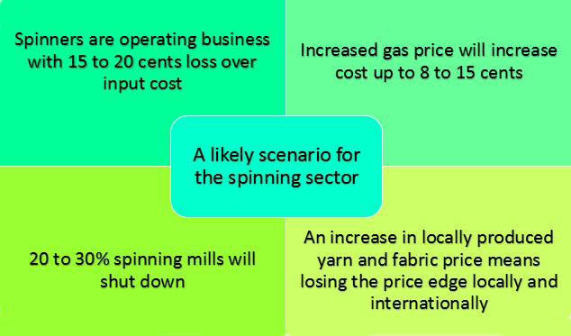 scenario for the BD spinning sector