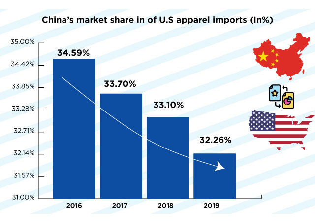 China market share U.S .apparel imports
