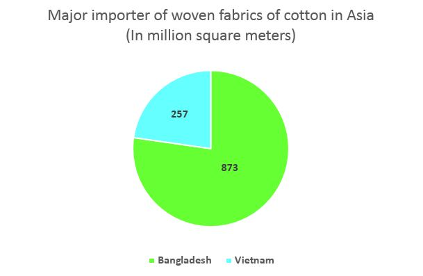 Major importer of woven fabrics cotton in Asia