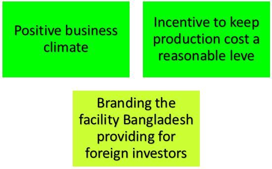 Steps to attract more FDI BD