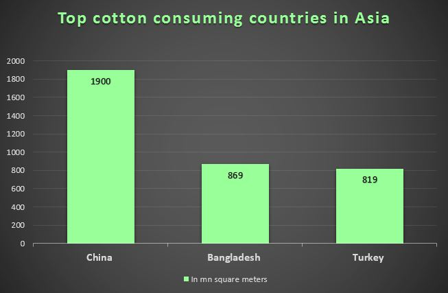 Top cotton consuming countries Asia