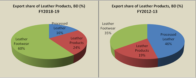 BD Export share of Leather Products