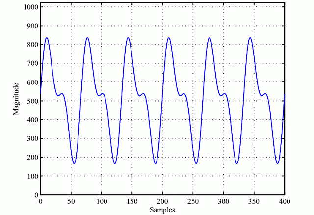 Filtered PPG signal from MATLAB