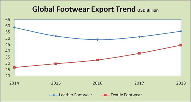 Global Footwear Export Trend