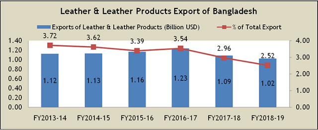 Leather & Leather Products Export Bangladesh