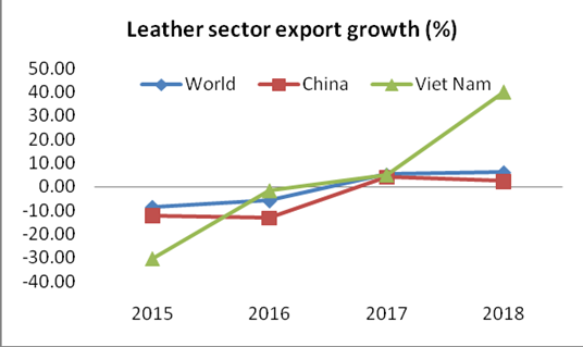 Leather sector export growth