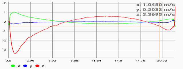 accelerometer data for the x axis, y axis, z axis of velocity