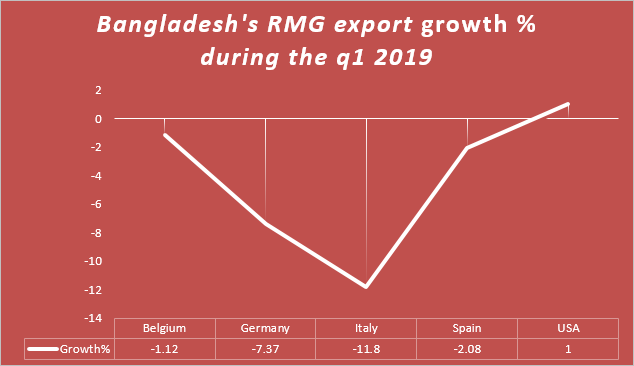 BD RMG export growth % during q1 2019