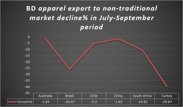 BD apparel export to non-traditional market decline%