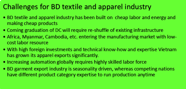 Challenges BD textile & apparel industry