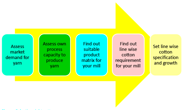 Selecting right cotton process