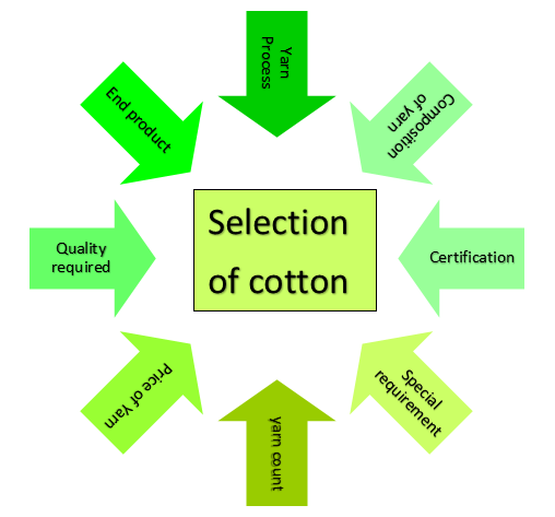 Selection of cotton