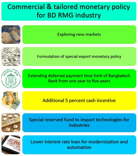 Commercial & tailored monetary policy BD RMG