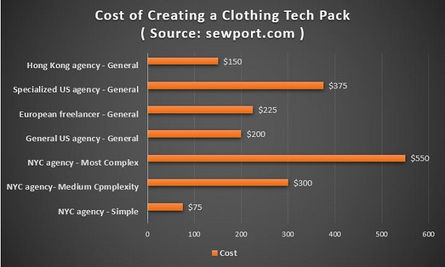 Cost of Clothing Tech Pack