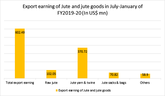 Bangladesh-Jute-Export-earning-July-January-FY2019-20
