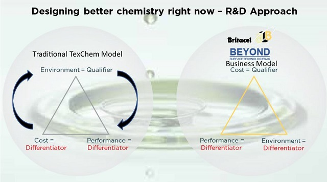 Britacel-Designing-better-chemistry-right-now