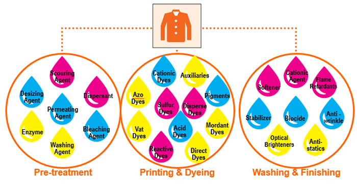 Chemicals-used-textile- manufacturing