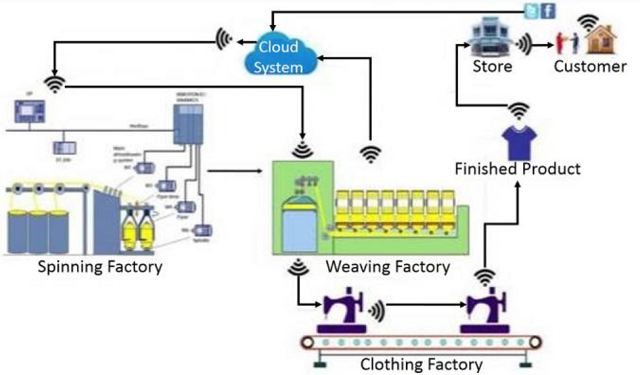 Integration-value-chain-process
