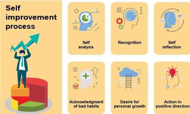 Self-improvement-process-Kaizen
