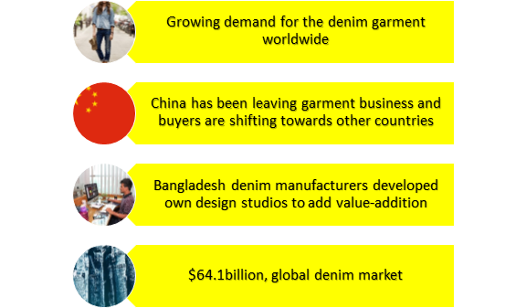 Why-Bangladesh-should-focus-denim-products